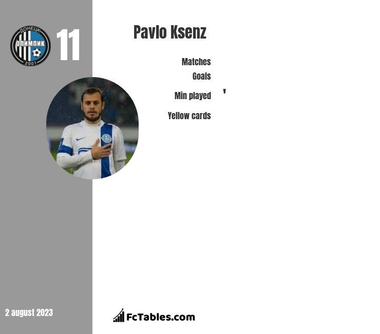 Pavlo Ksenz infographic