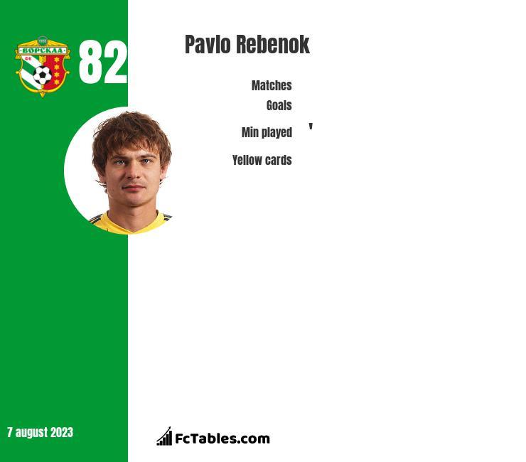 Pavlo Rebenok infographic