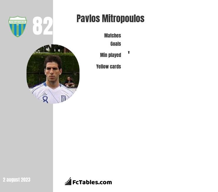 Pavlos Mitropoulos infographic