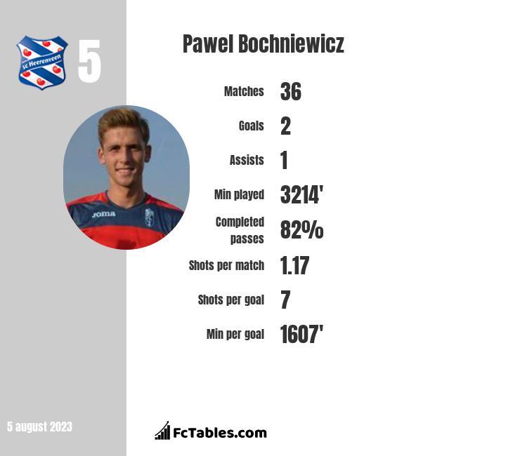 Pawel Bochniewicz infographic