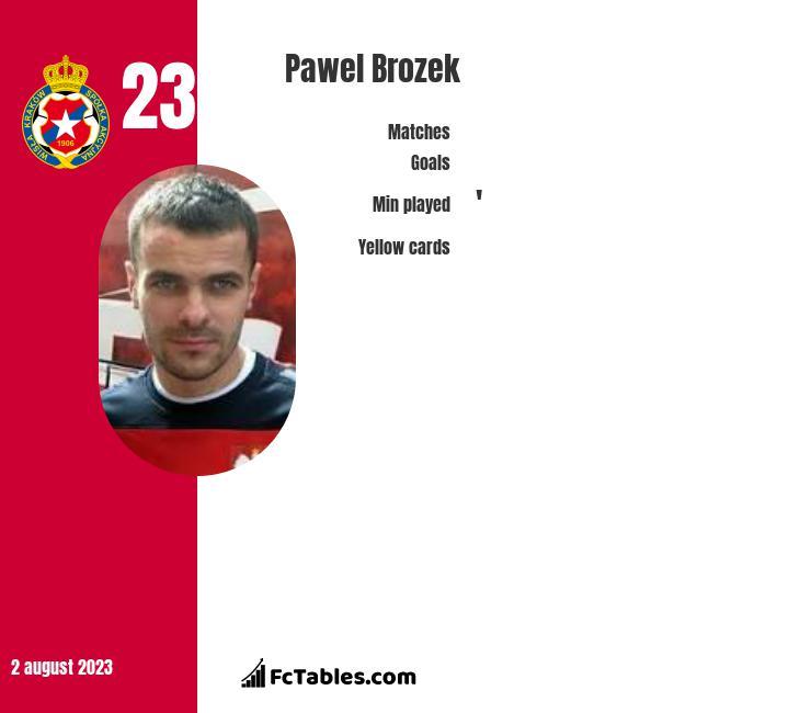 Paweł Brożek infographic