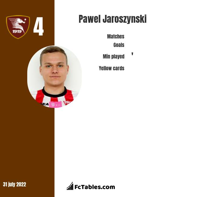 Pawel Jaroszynski infographic statistics for Salernitana