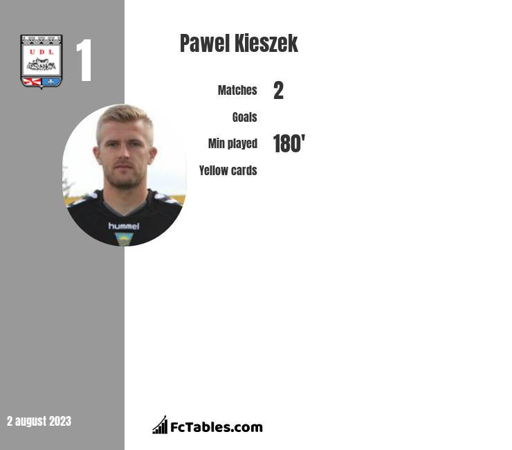 Paweł Kieszek infographic