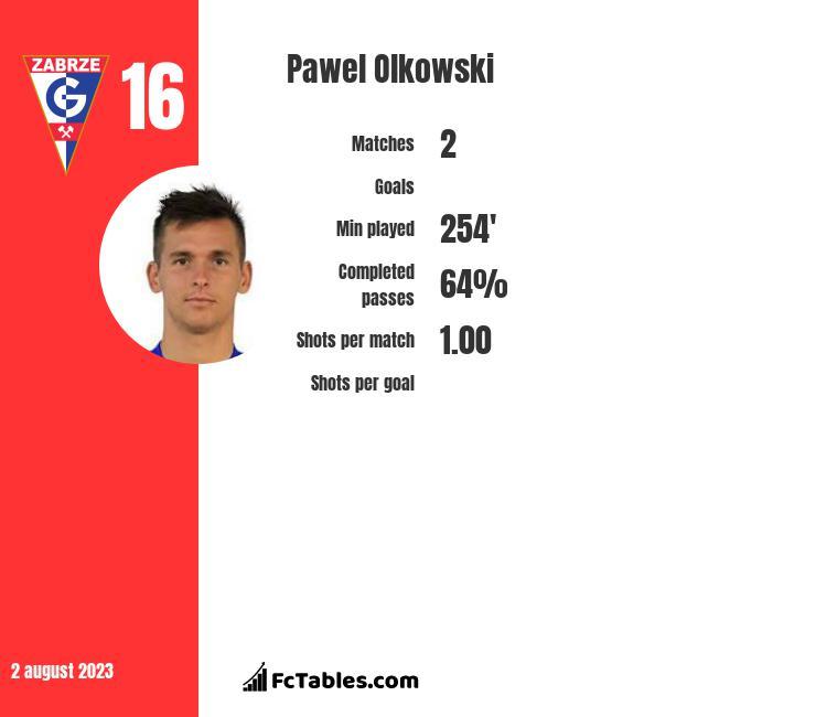 Paweł Olkowski infographic