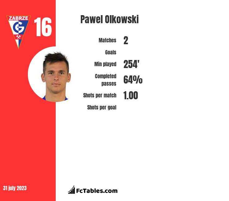 Pawel Olkowski infographic