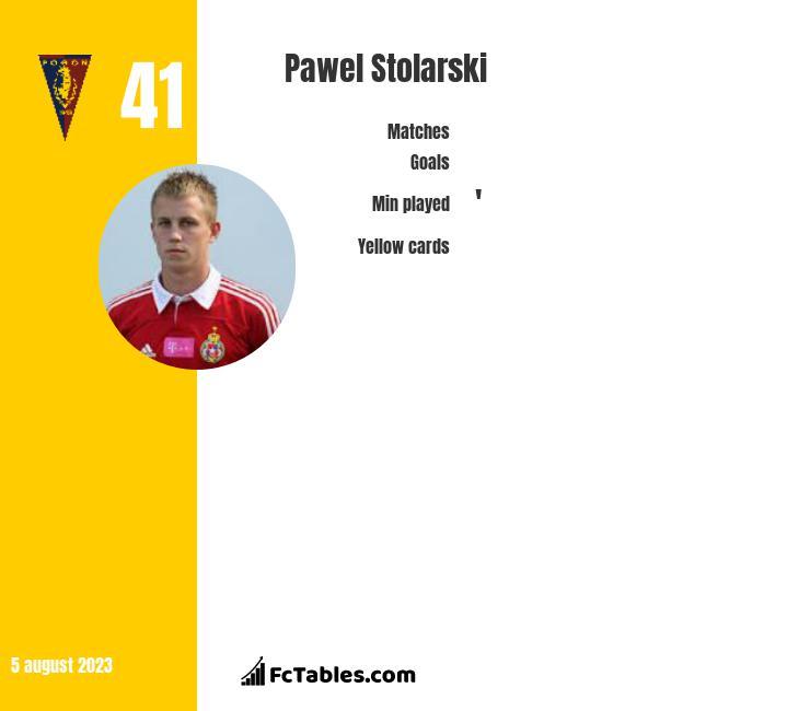 Paweł Stolarski infographic