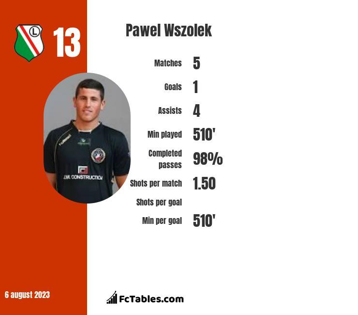 Pawel Wszolek infographic