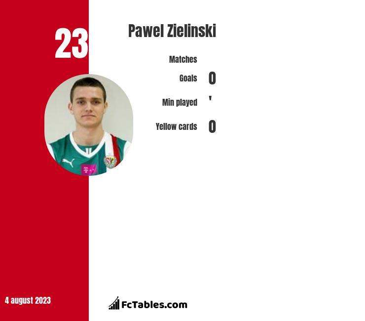 Paweł Zieliński infographic