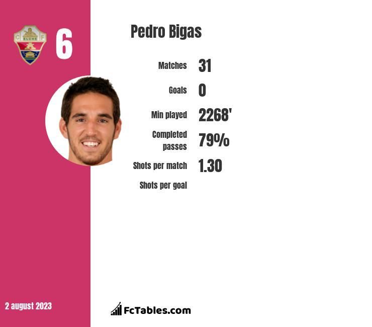 Pedro Bigas infographic