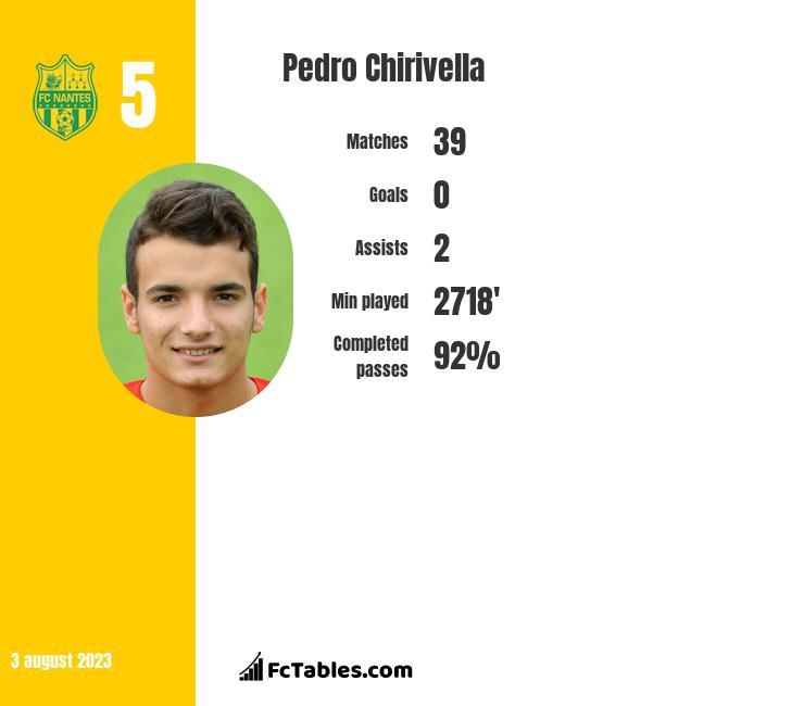 Pedro Chirivella infographic