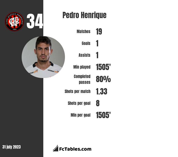 Pedro Henrique infographic