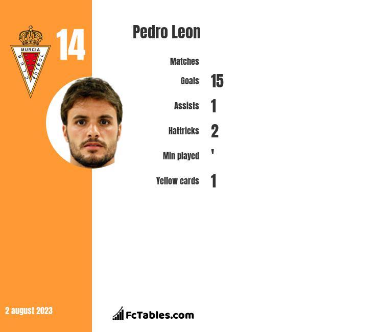 Pedro Leon infographic
