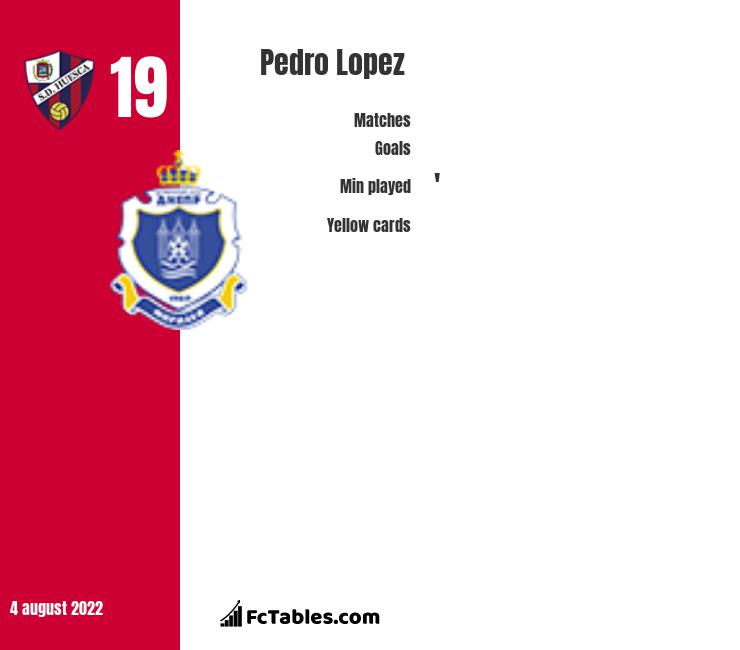 Pedro Lopez infographic statistics for Levante