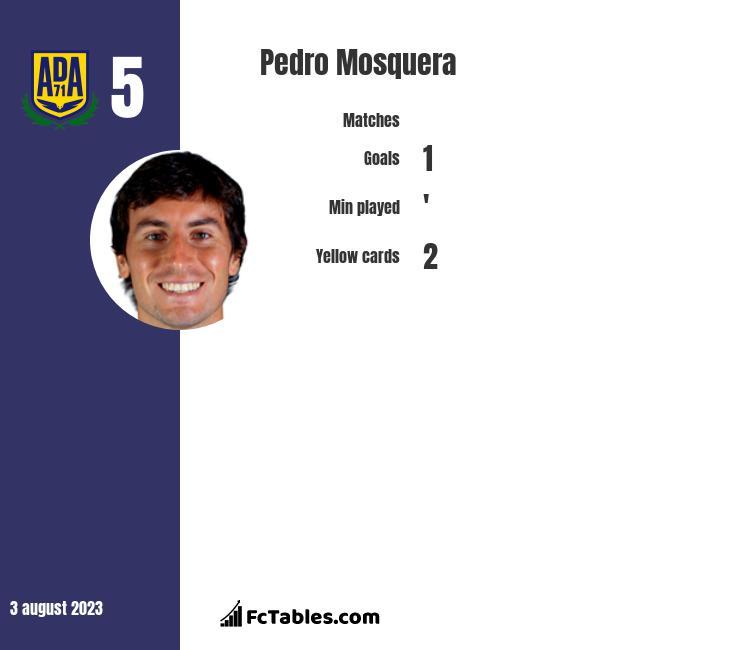 Pedro Mosquera infographic