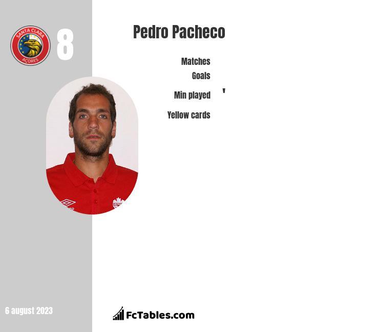 Pedro Pacheco infographic