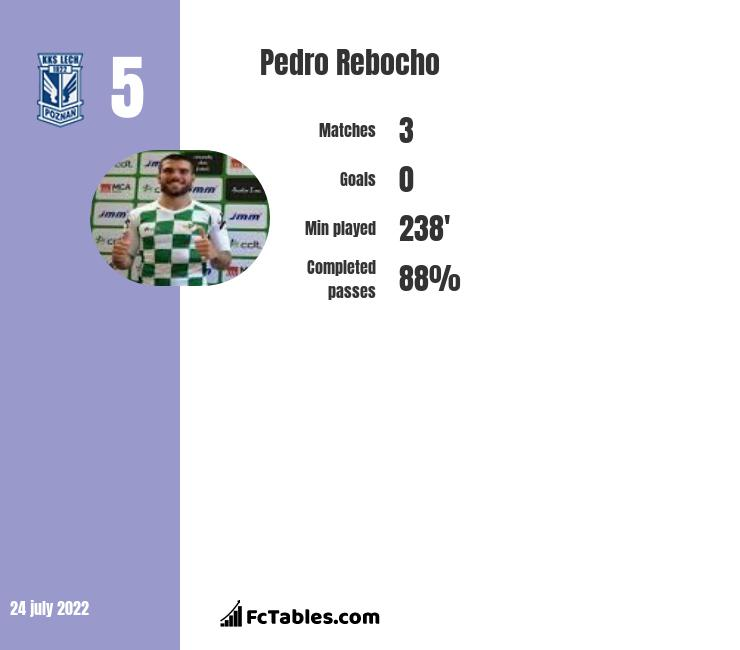 Pedro Rebocho infographic statistics for Besiktas