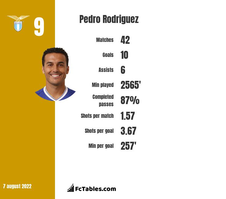 Pedro Rodriguez infographic statistics for AS Roma