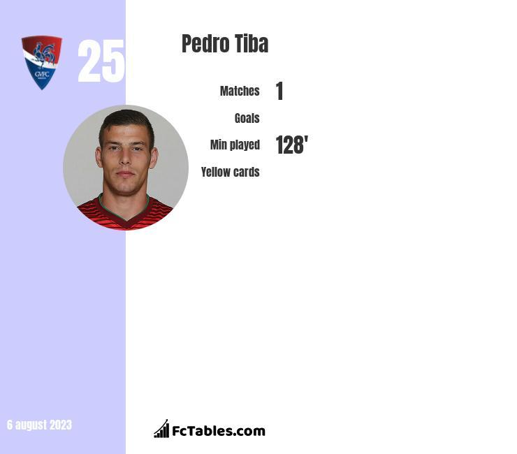 Pedro Tiba infographic