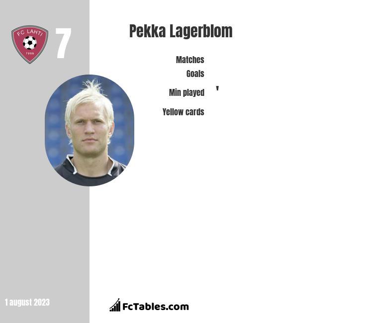 Pekka Lagerblom infographic