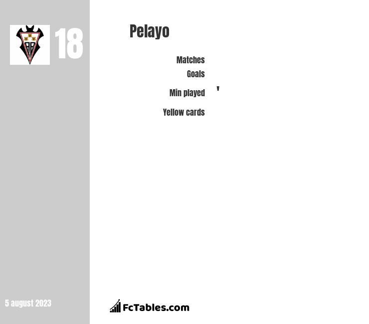 Pelayo infographic