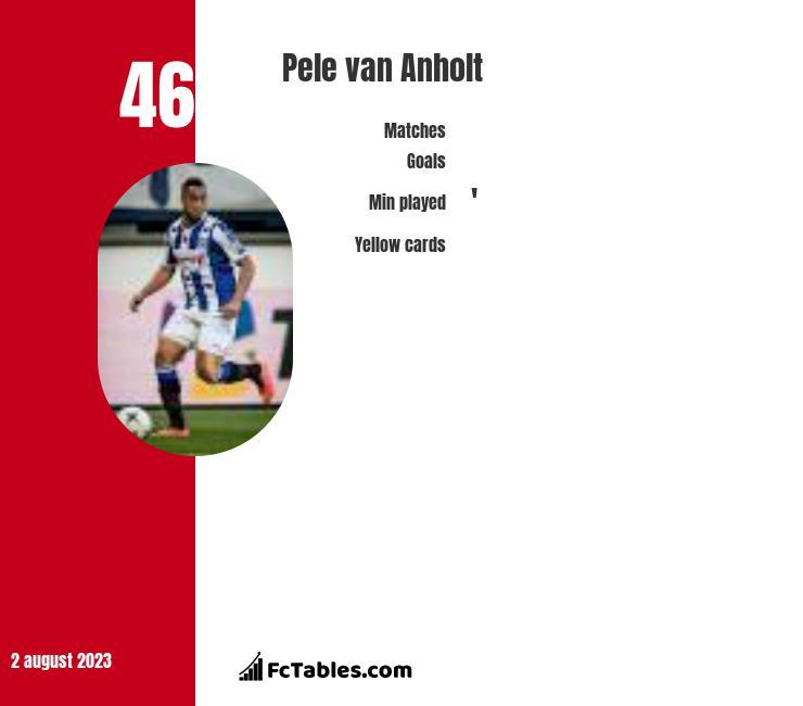 Pele van Anholt infographic