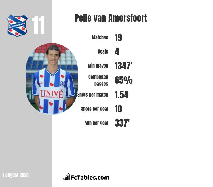 Pelle van Amersfoort infographic