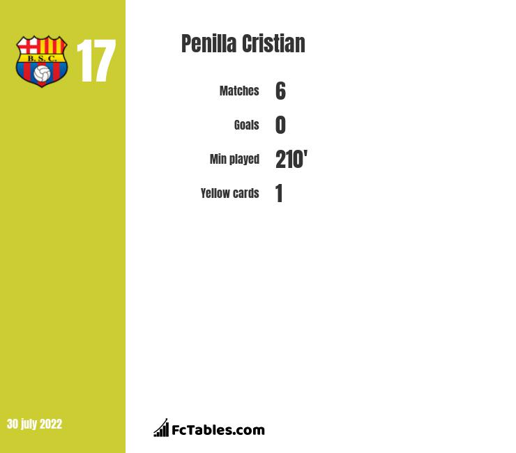 Penilla Cristian infographic statistics for New England Rev.