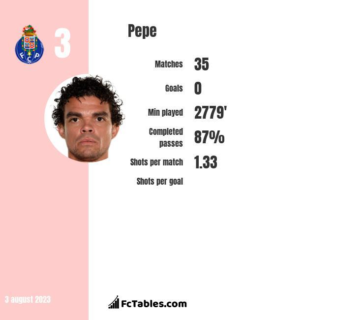 Pepe infographic