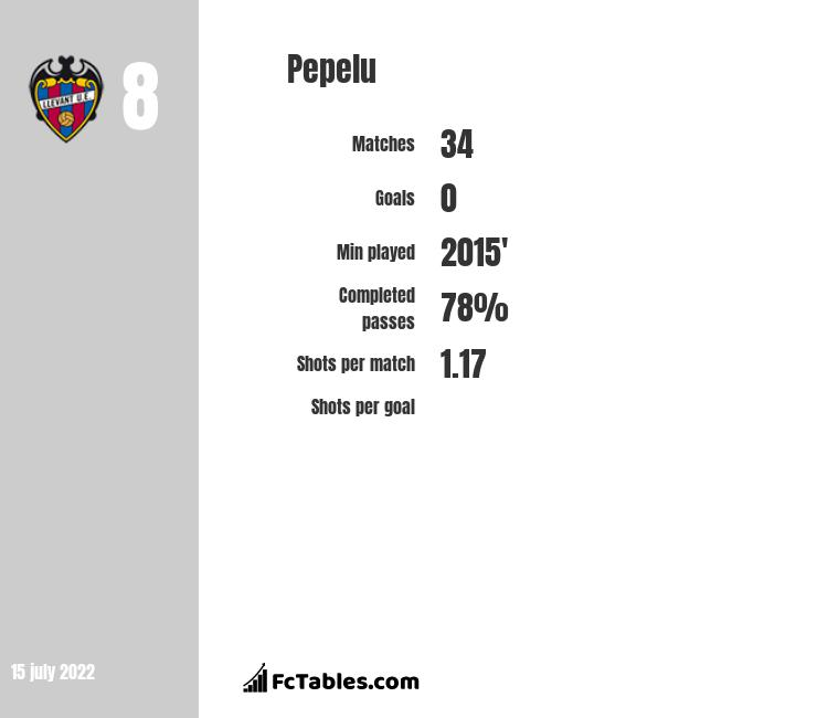 Pepelu infographic
