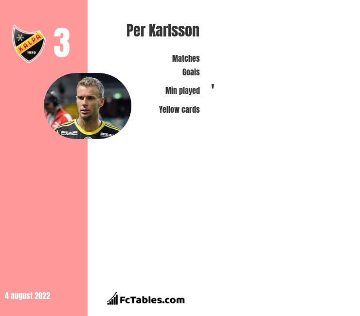 Per Karlsson infographic statistics for AIK