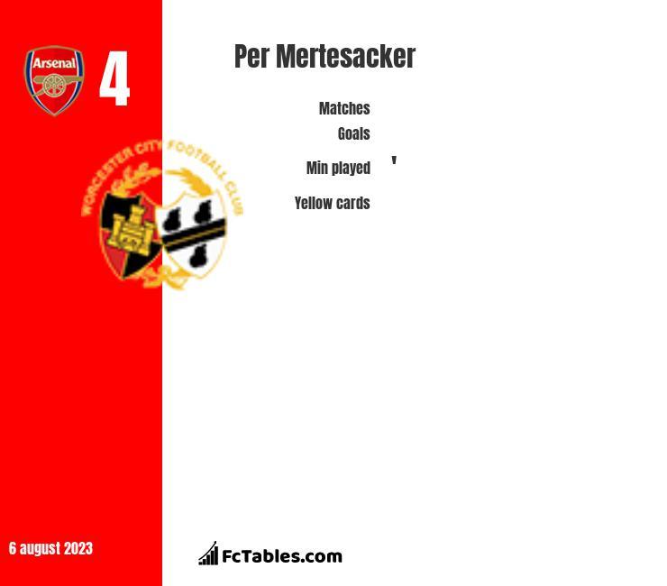 Per Mertesacker infographic statistics for Arsenal