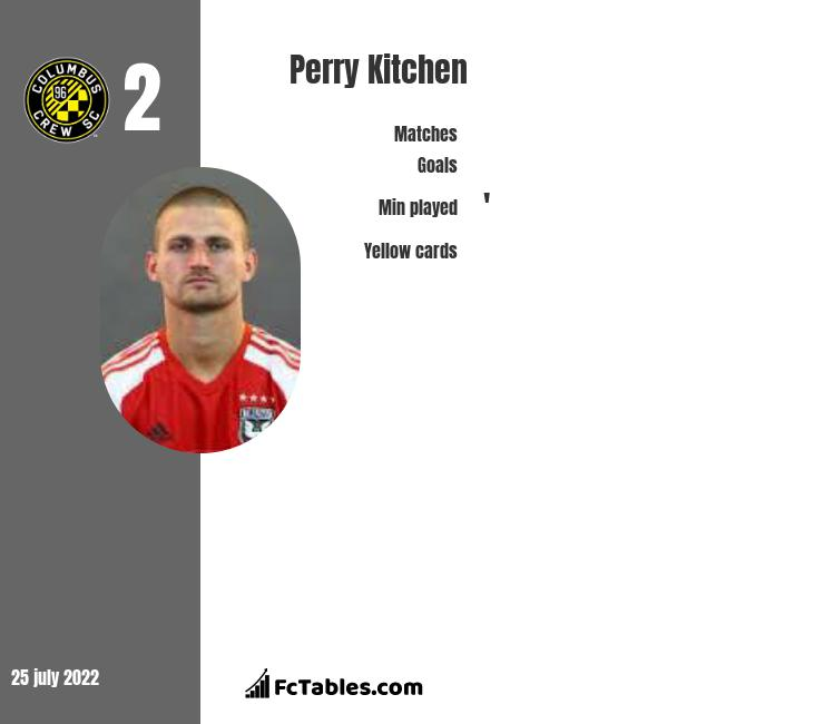 Perry Kitchen infographic