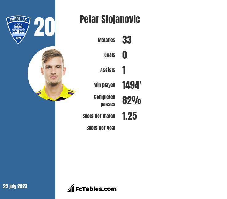 Petar Stojanovic infographic