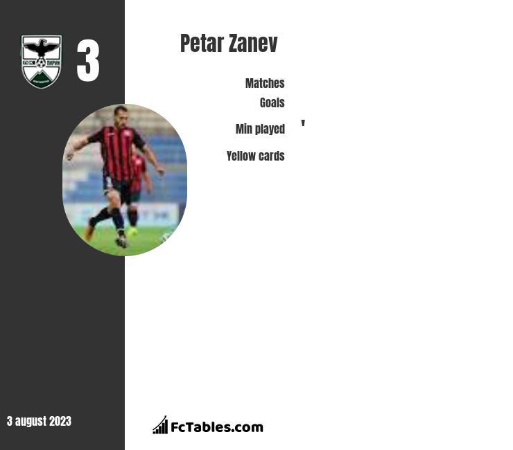 Petar Zanev infographic