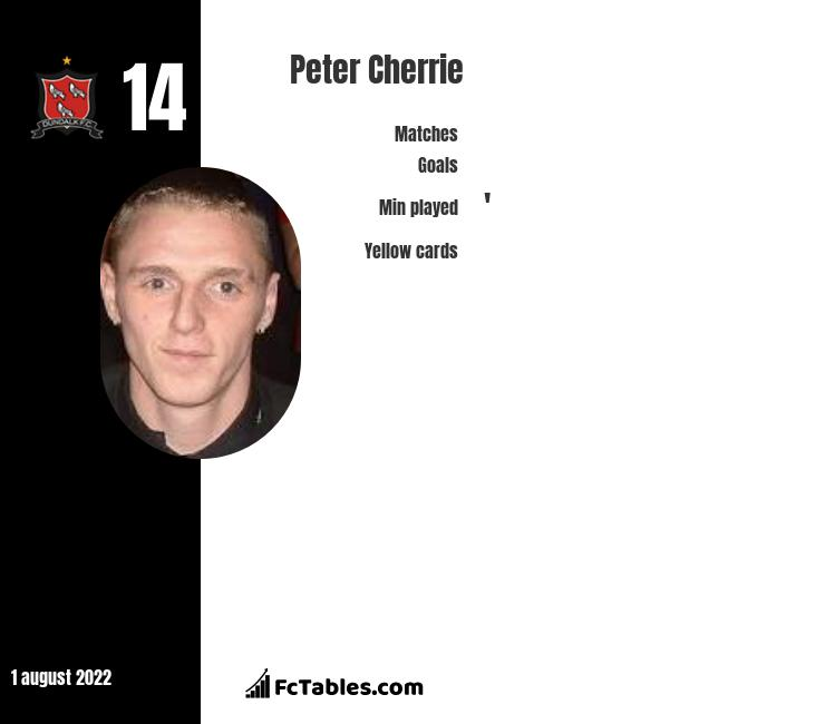 Peter Cherrie infographic statistics for Derry City