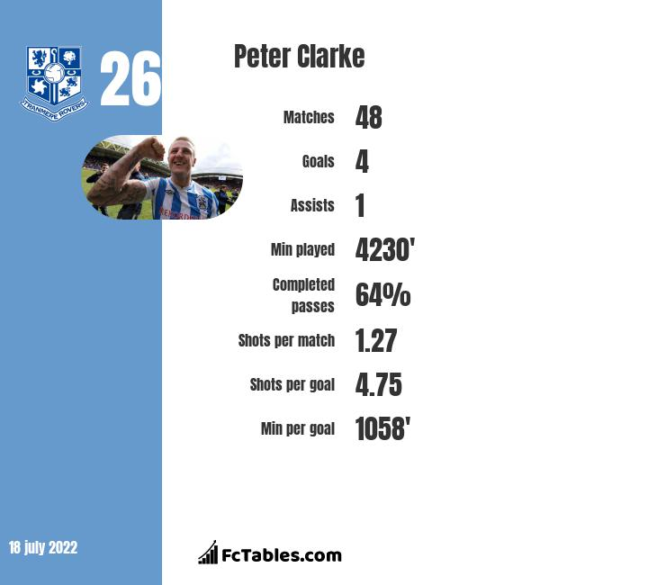 Peter Clarke infographic statistics for Fleetwood