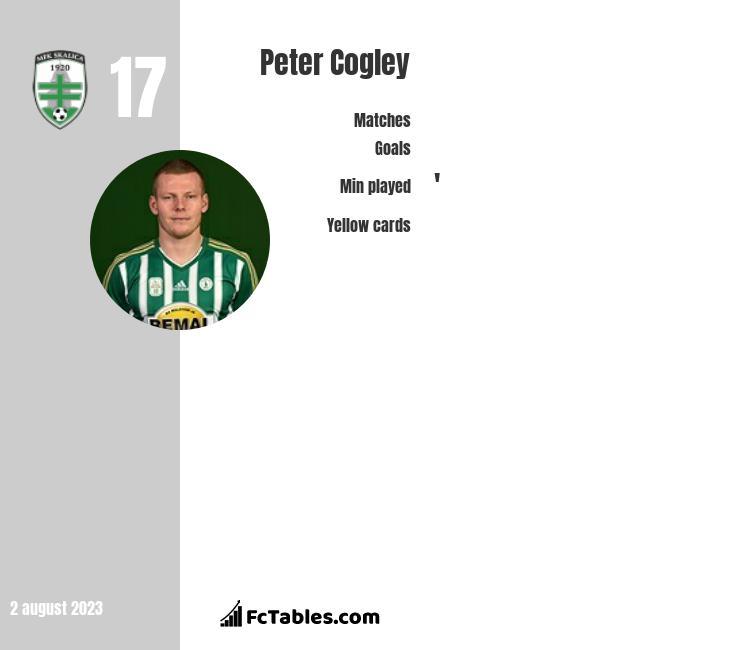 Peter Cogley infographic
