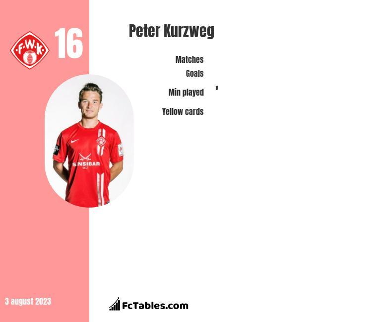 Peter Kurzweg infographic