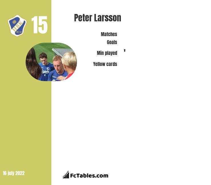 Peter Larsson infographic
