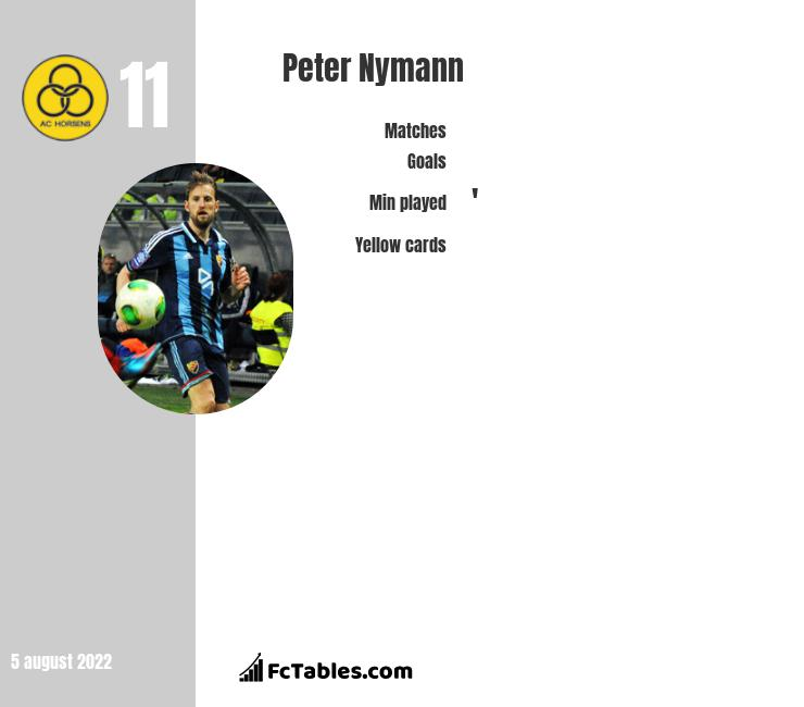 Peter Nymann infographic