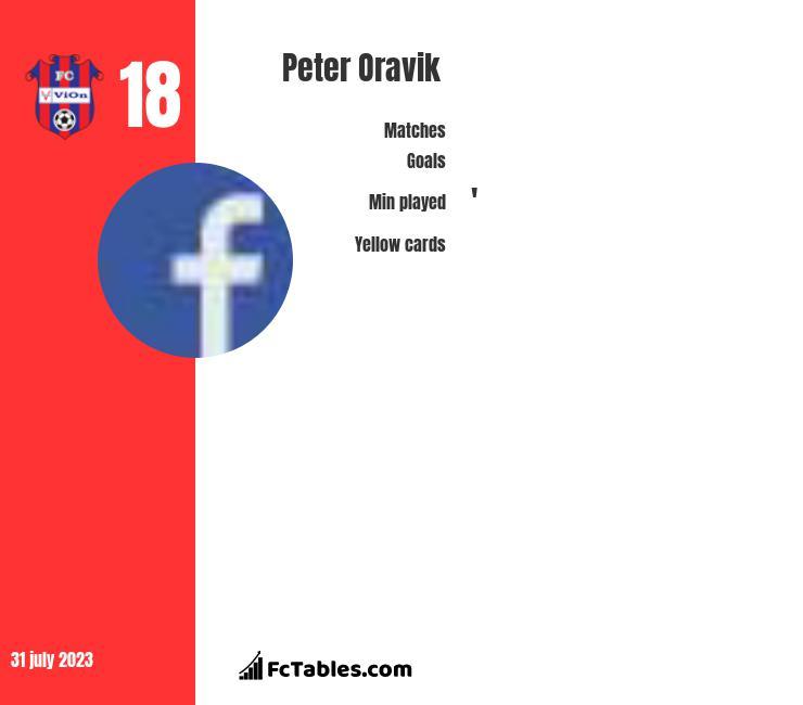 Peter Oravik infographic
