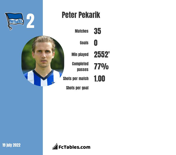 Peter Pekarik infographic statistics for Hertha Berlin