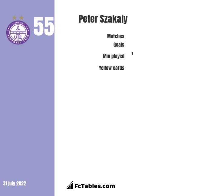 Peter Szakaly infographic statistics for Ujpest