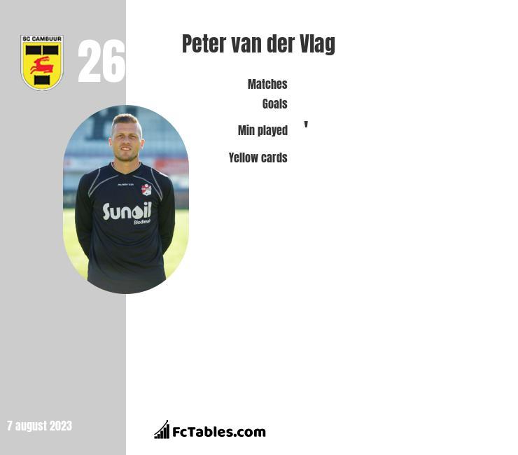 Peter van der Vlag infographic