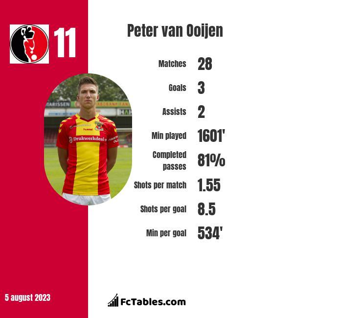Peter van Ooijen infographic