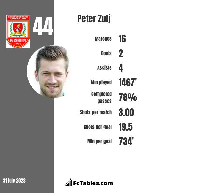Peter Zulj infographic