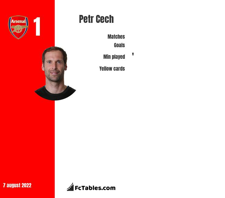 Petr Cech stats | profile | all info from here