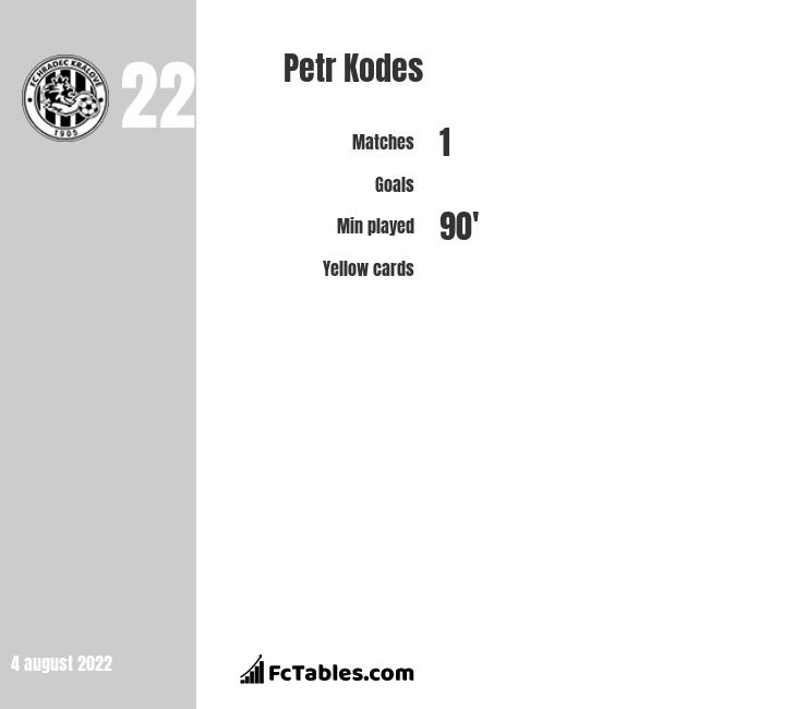 Petr Kodes infographic