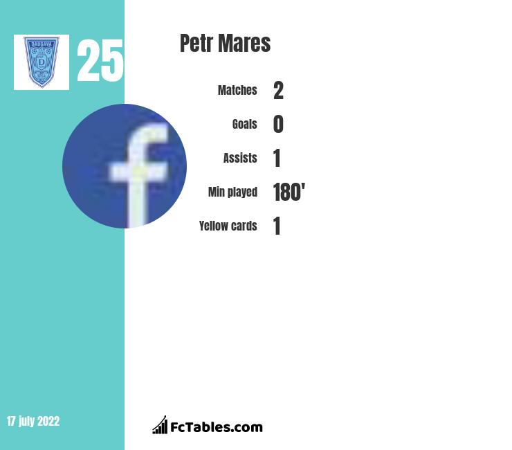 Petr Mares infographic