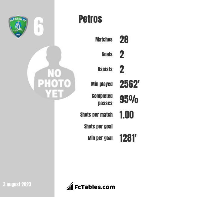 Petros infographic